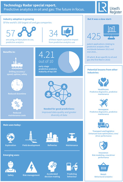 Predictive analytics infographic preview