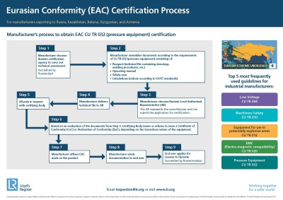 EAC Certification Flowchart Poster