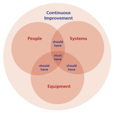People, Systems, Equipment diagram