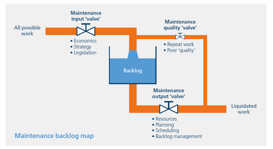 Diagram of a typical maintenance system.