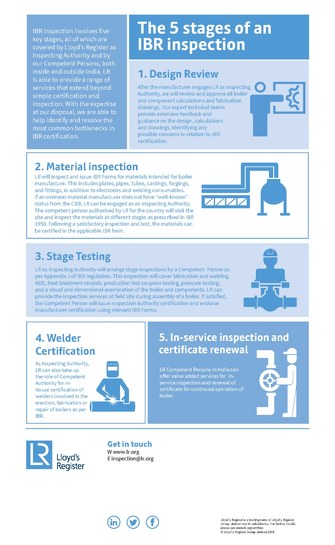 Five stages of an IBR inspection