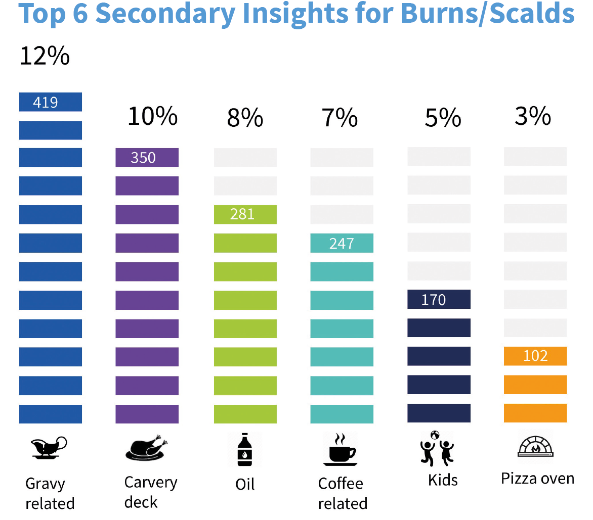 Graph of top 6 secondary insights for burns/scalds