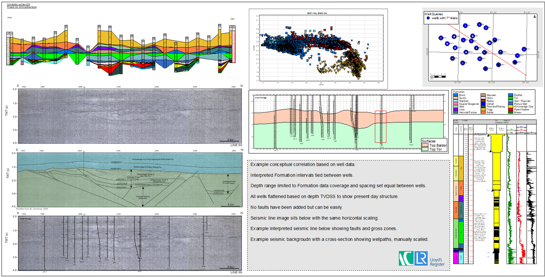 Regional summaries integrating multi-well correlations, crossplots, map analysis and cross sections alongside more detailed data summaries for a single well.
